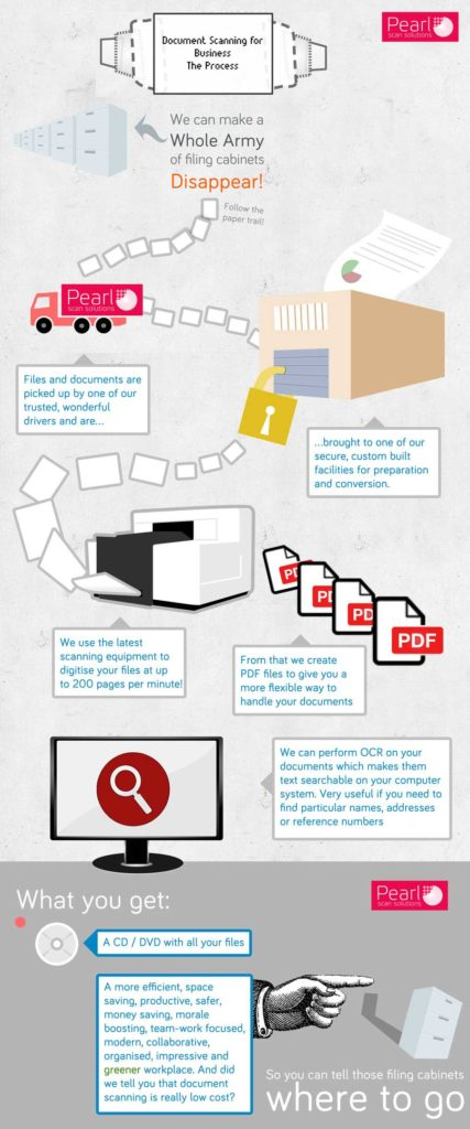 The Document Scanning Process - Pearl Scan